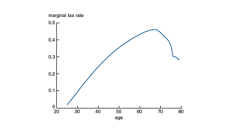 A tax rate that is hump-shaped in age—first increasing as workers age and then decreasing—would achieve higher welfare than the current tax system.