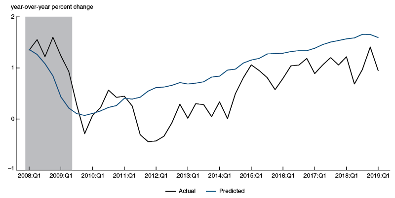 Actual real wage growth (black line) has consistently undershot pre-2008 expectations of aggregate real wage growth (blue line) by between 0.1 and 1 percentage points since 2012.