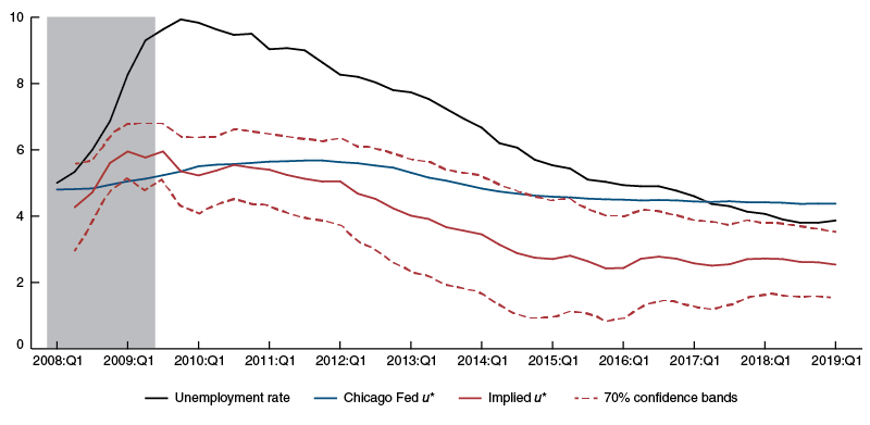 our implied national unemployment rate exhibits a hump shape during the last recession and early recovery, a pattern consistent with the Congressional Budget Office's path of the national unemployment rate and research documenting the increased difficulty of matching available jobs with available workers during the financial crisis and its immediate aftermath.