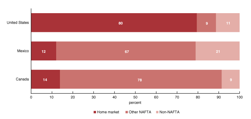 In 2018, over three-quarters of the vehicles originating from the three NAFTA nations were sold within North America
