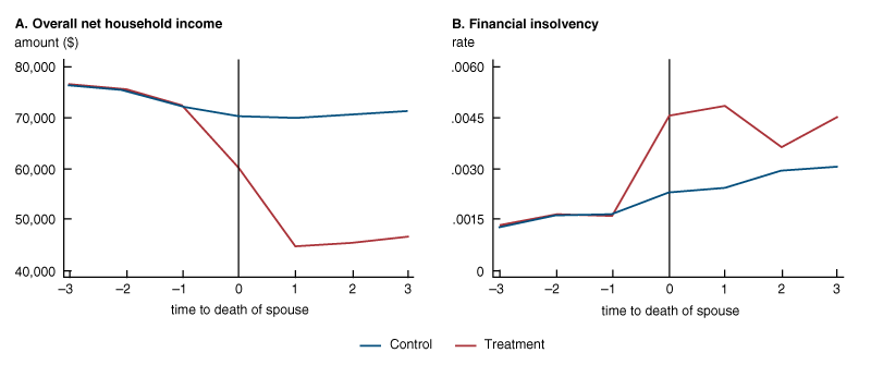 The line charts in figure 1 show how household income and financial insolvency evolve after the death of a spouse. Panel A shows that household income declines rapidly after the death of a spouse. And panel B shows that the rate of financial insolvency is considerably higher for the treatment group than the control group.