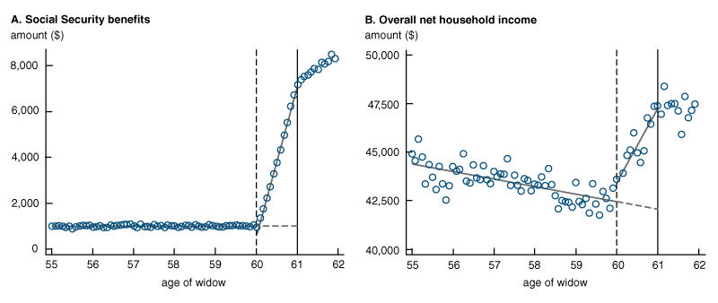 The line charts in figure 2 plot household outcomes in the one to two years just after a husband's death. Panel A shows the survivors benefit amount received and panel B shows net household income as a function of widow's age. The effect of survivors benefit eligibility is represented by the vertical gap between the solid and the dashed gray lines at age 61.