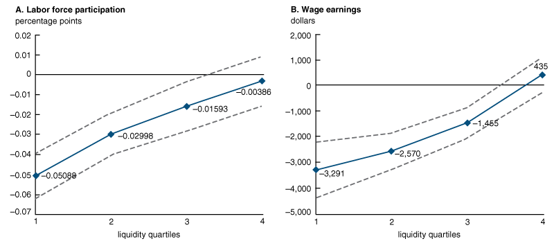 The line charts in figure 3 show labor supply responses to benefit eligibility. The x-axis divides the households into quartiles by their level of liquidity. Panel A shows the change in labor force participation after households become eligible for survivors benefits. Panel B plots the change in wage earnings after households become eligible for survivors benefits. The dashed lines show 95 percent confidence intervals.