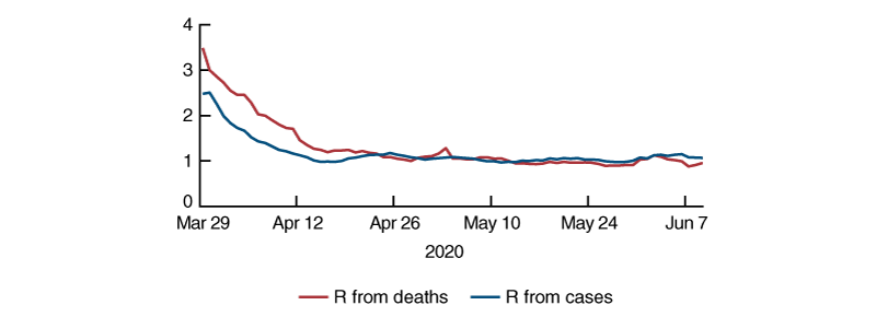 Figure 1 is a line chart that shows the population-weighted average of R for the United States based on deaths and cases since March 29, 2020.