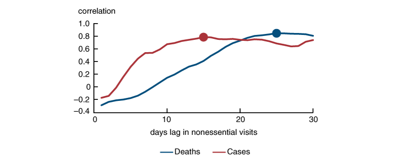 Figure 3 is a line plot showing the correlation between our estimates of R and between one and 30 days lag of nonessential visits.