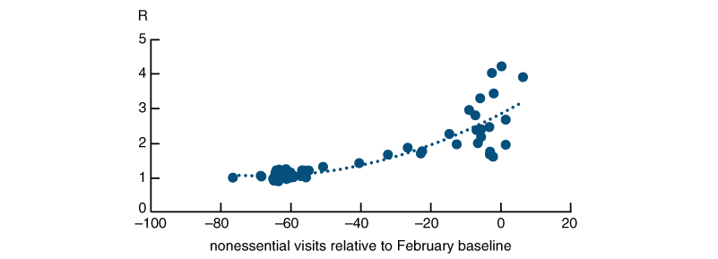 Figure 4 is a scatter plot between R and a 25 day lag in nonessential visits.
