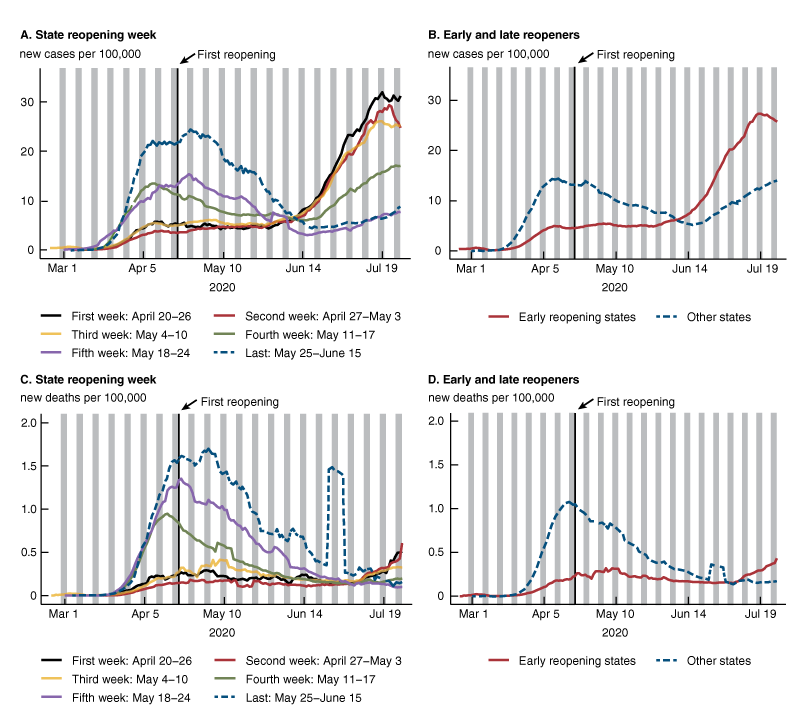 Figure 1 shows four line charts, displaying state trends in cases and deaths of Covid-19. Panels A and C show cases and deaths, respectively, by state reopening week. Panels B and D show cases and deaths, respectively, by early and late reopening groups.