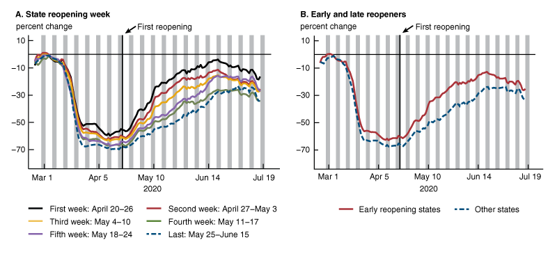 Figure 2 shows two line charts, displaying state trends in visits to nonessential businesses. Panel A shows visits to nonessential businesses by state reopening week. Panel B shows visits to nonessential businesses by early and late reopening groups.