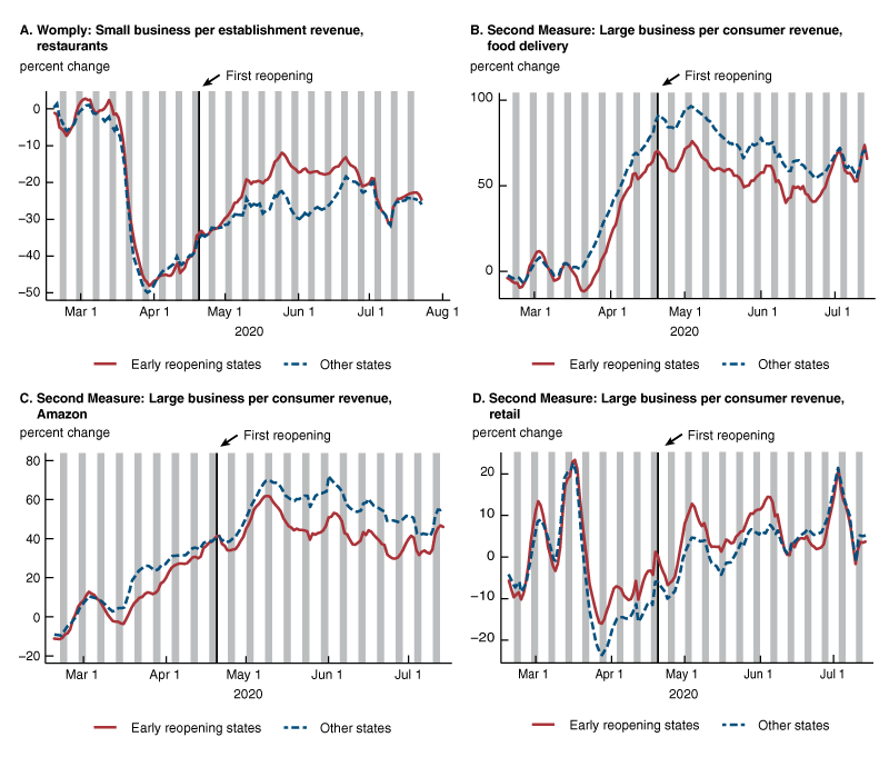 Figure 3 shows four line charts, displaying state trends in business revenue. Panel A shows per-establishment revenue at restaurants by early and late reopening groups. Panel B shows per-consumer spending at food delivery firms by early and late reopening groups. Panel C shows per-consumer spending at Amazon.com by early and late reopening groups. Panel D shows per-consumer retail spending by early and late reopening groups.