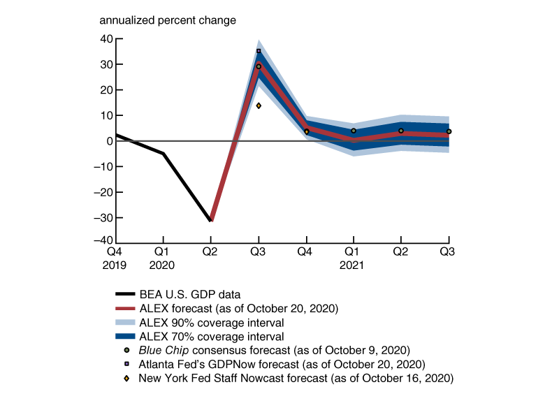 Figure 1 shows ALEX's median real GDP forecast and its 70% and 90% coverage intervals, alongside point forecasts from Federal Reserve models and a survey of private sector analysts, for the third quarter of 2020 through the third quarter of 2021. Each of the forecasts predicts historically strong GDP growth for the third quarter of 2020 followed by a tapering off toward trend levels of GDP growth in 2021.