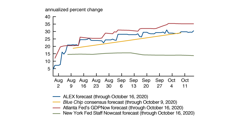 Figure 2 plots the evolution of real GDP growth forecasts for the third quarter of 2020  from ALEX, as well as those from Federal Reserve models and a survey of private sector analysts, between late July and mid-October 2020. Most of the forecasts have steadily increased over this period, but those of the New York Fed Staff Nowcast model have remained relatively flat at a lower level than the others.