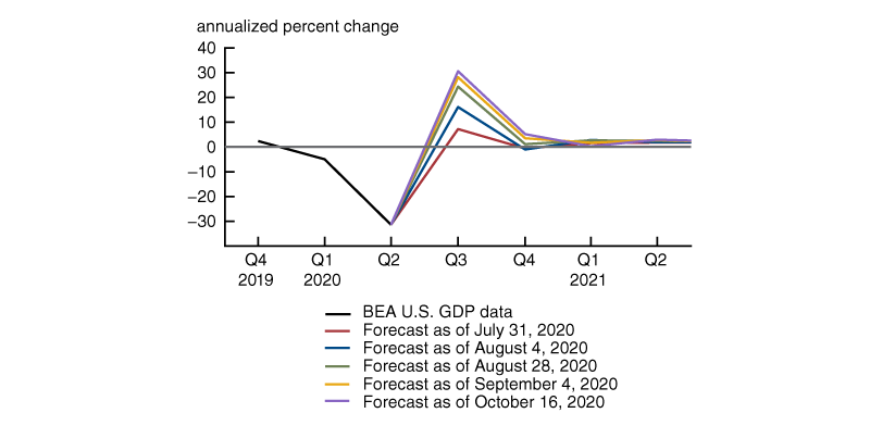 Figure 3 shows how ALEX's forecasts for real GDP growth over the third quarter of 2020 and the next four quarters have evolved since late July 2020 by plotting them on several important data release dates. Each of the data releases featured stronger numbers than the model had projected, leading to a positive revision to the forecast for 2020.