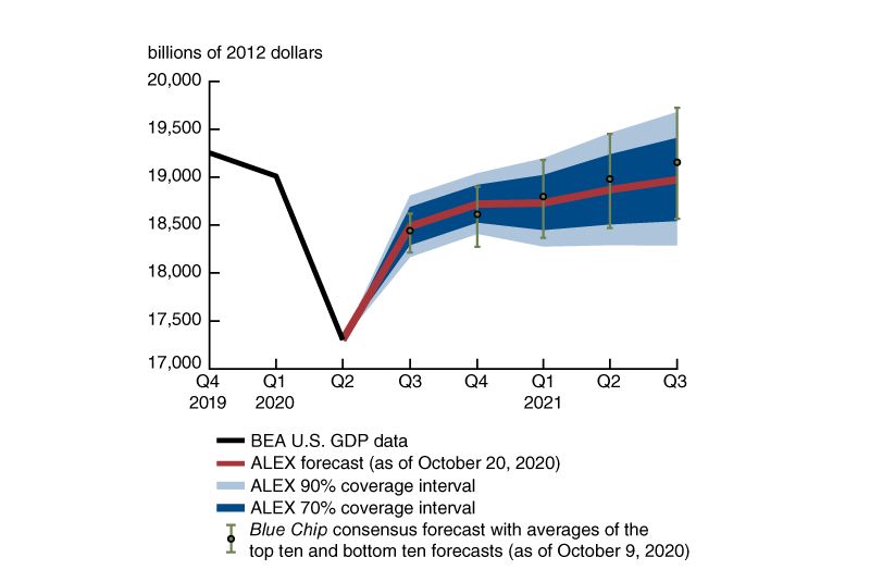 Figure 4 plots the evolution of ALEX's real GDP forecast in levels, along with the model's 70% and 90% coverage intervals, over the third quarter of 2020 and the next four quarters. This forecast shows a large increase in GDP in the third quarter of 2020 and then smaller increases in subsequent quarters, with GDP failing to reach its pre-pandemic levels at the end of the forecast horizon. ALEX's coverage intervals grow over time, and allow for situations where GDP either reaches its pre-pandemic levels by the second half 2021 or decreases somewhat after the fourth quarter of 2020. The figure also plots the Blue Chip consensus forecast and the averages of the survey's top ten and bottom ten forecasts as an alternative measure of uncertainty, and they align fairly closely with ALEX's forecast and coverage intervals.