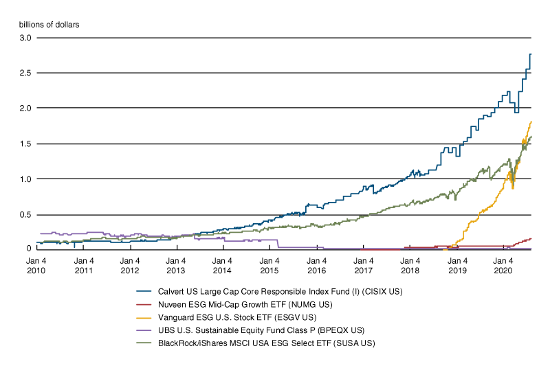 Figure 1 is a line chart that shows growth in assets in the five ESG funds with the largest cash inflows in 2019. Growth is shown from 2010 through 2019.