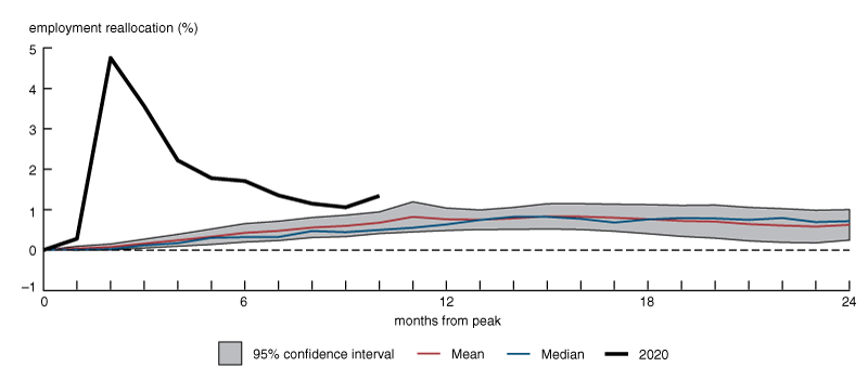 Figure 3 is a line chart that shows the cumulative reallocation rate during the first ten months of Covid and the average cumulative reallocation rate among all previous post-1945 recessions along with the 95 percent confidence interval around that average at each horizon. Cumulative reallocation during Covid remains above the confidence region over the entire ten month period, but only modestly so at later months.