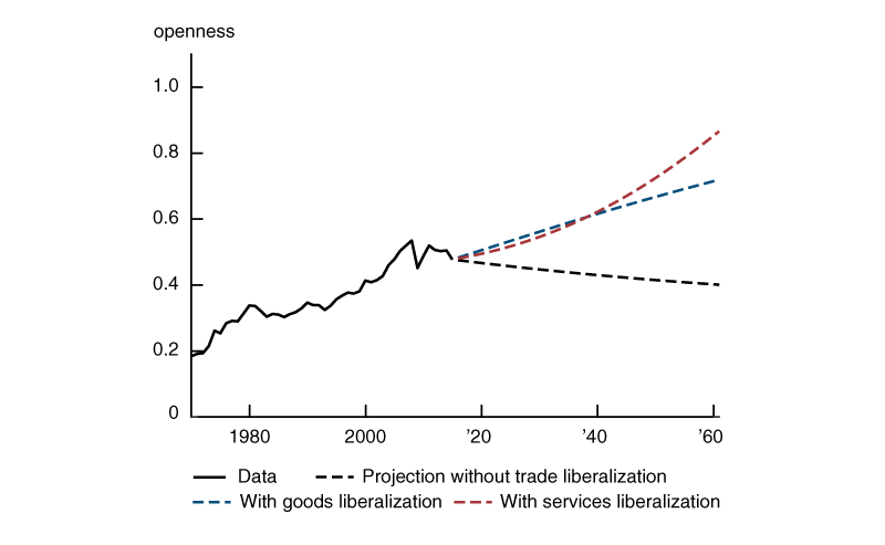 Figure 3 is a line chart, illustrating the projected paths of trade openness in three alternative projection scenarios. In the first scenario without further reductions in trade costs, future global openness is likely to decline from 48% in 2015 to 40% by 2060 purely as a result of continued structural change. In the second scenario that goods trade costs continue to decline at 1.5% per year, future trade openness will rise to 71% by 2060. In the third scenario that services trade costs continue to decline at the same rate, future trade openness will reach 86% by 2060.