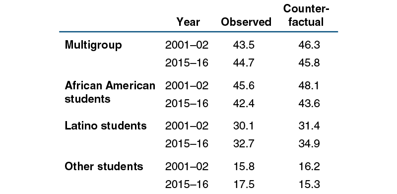 The Expansion of High School Choice in Chicago Public