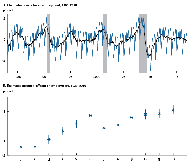 Seasonal fluctuations in national employment