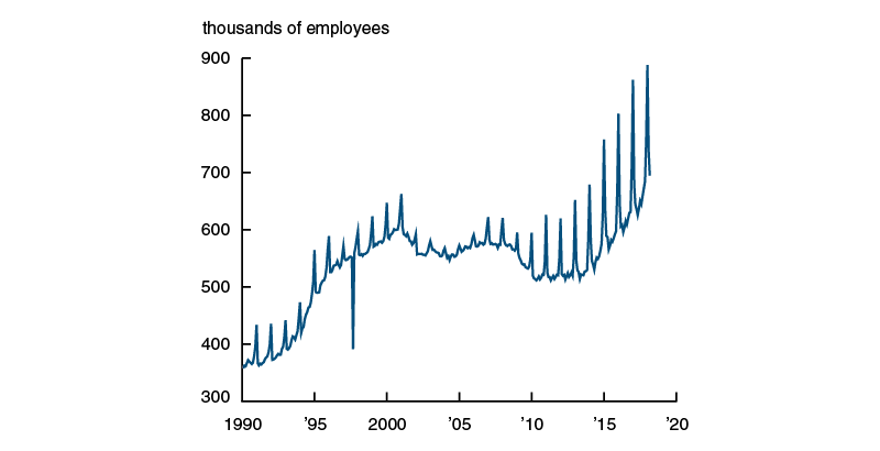 Employment in the couriers and messengers industry, 1990-2017