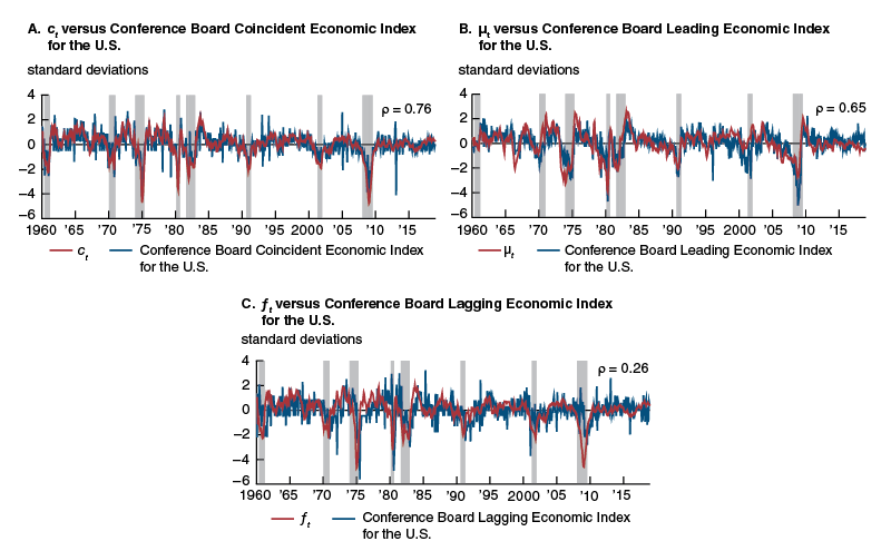 New activity index versus Conference Board indexes