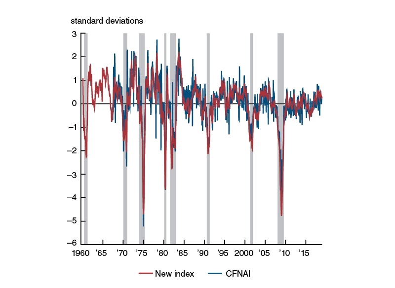 New activity index versus CFNAI