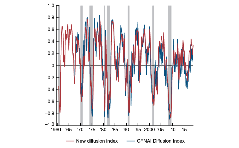 New diffusion index versus CFNAI Diffusion Index