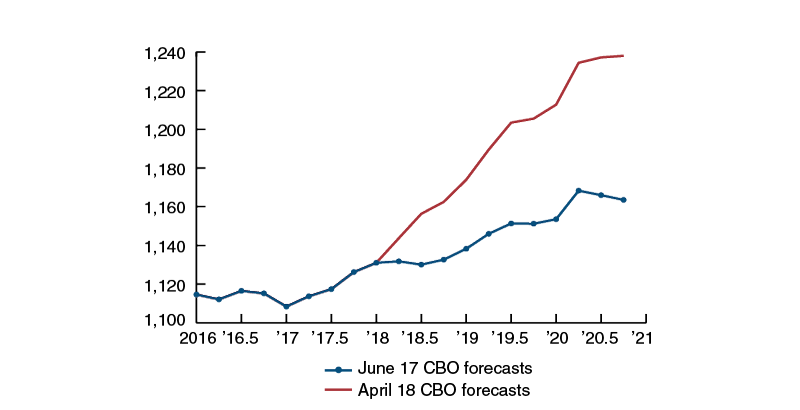After the signing of the BBA, the CBO revised its forecasts about federal government spending for the second quarter of 2018 and left unchanged its forecasts for the first quarter of that year.
