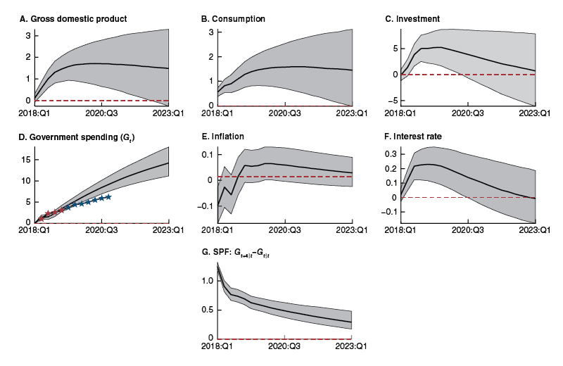 the VAR forecasts of the macroeconomic impact of the BBA. The red starred line (panel D) shows the revision in the CBO-expected path of government spending that we aim to match. The blue starred line (panel D) shows the CBO's revision of the forecasts over the medium term (up to the fourth quarter of 2020). The shock raises government spending persistently (panel D). The response of the SPF expectations about future government spending growth is also large and persistent (panel G). GDP, consumption, and investment respond positively to the anticipated fiscal shock (panels A, B, and C).