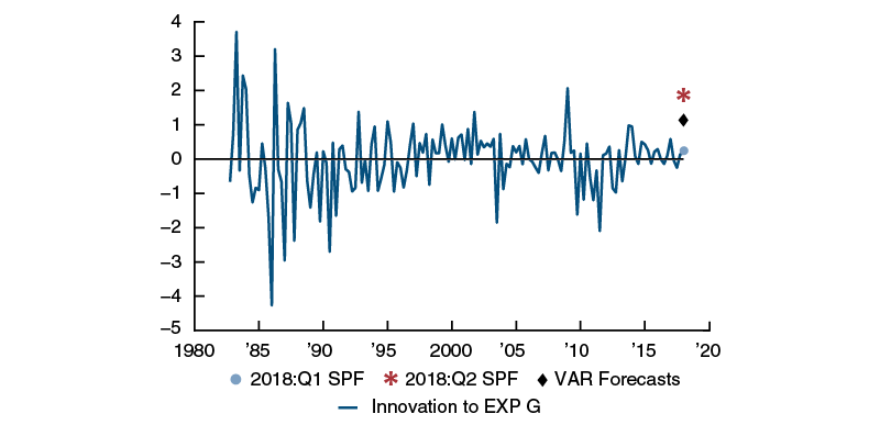 The estimated innovations to the professional forecasters' expectations about federal spending over the next four quarters. The magnitude of this shock turns out to be pretty large compared with the estimated innovations to the SPF in the first quarter of 2018.
