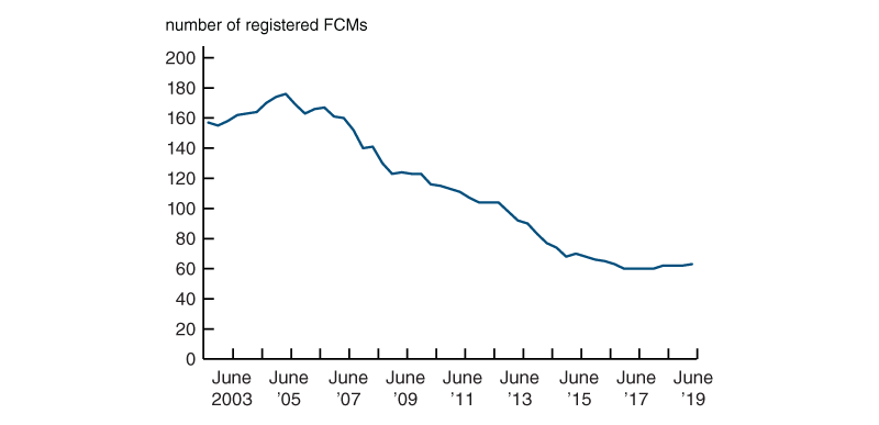 The number of FCMs registered with the CFTC has more than halved since 2002.