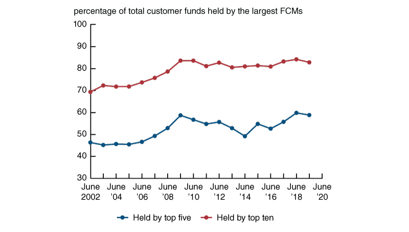 The largest five FCMs increased from 45 percent in 2002 to 60 percent of all customer funds. The top ten FCMs increased from about 70 percent in 2002 to a little over 80 percent today.