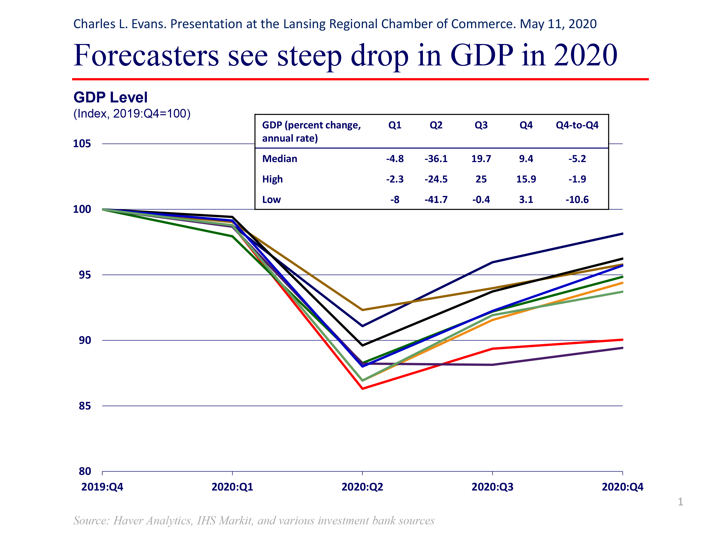 Forecasters see steep drop in GDP in 2020. The median estimate for Q2 2020 is -36.1.